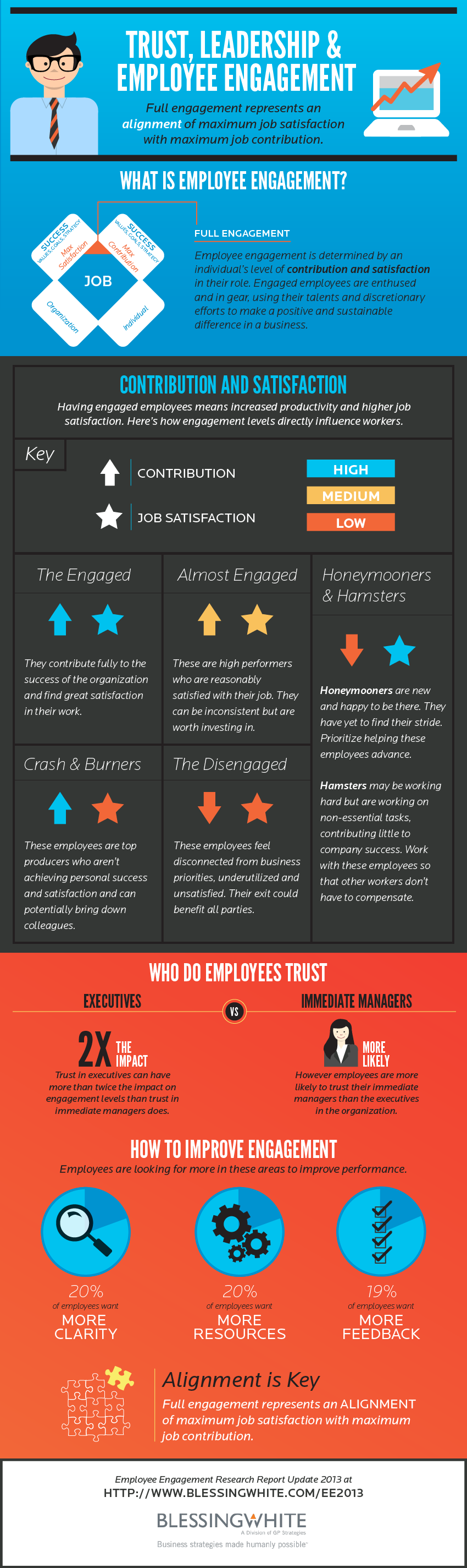 Medarbejder-engagement